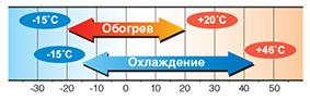 диапазон температур